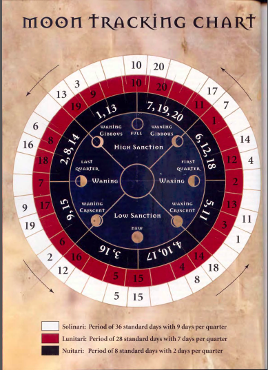 moon-chart